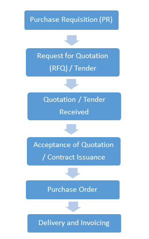 contract management role of contracts